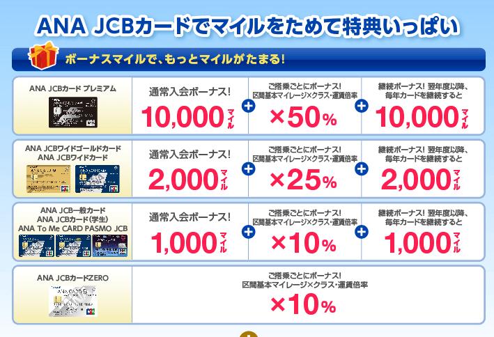 ANA JCBカードの特典例画像
