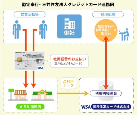 三井住友法人クレジットカード連携図