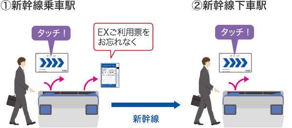 新幹線の改札でのカード使い方
