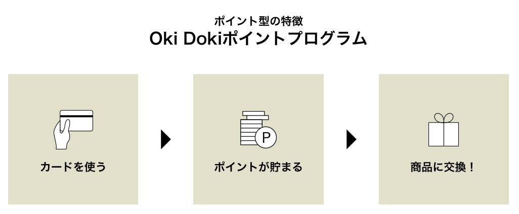 OkiDokiポイントプログラムの説明画像