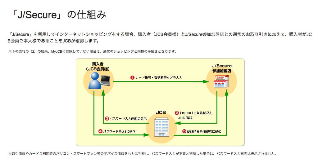 J Secureの仕組み説明画像