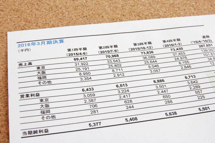 財務状況は黒字決算2期連続が条件